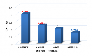 青木先生グラフ